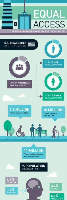 World Disability Facts Infographic - 1 Billion People Live with a