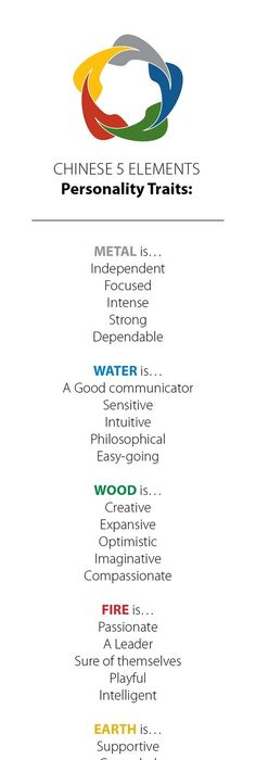 water feng shui element infographics. Water Feng Shui Element Infographics N