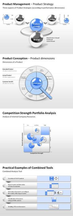Mapa mental de tema rentabilidad MAESTRIA Pinterest - Retail Management Cover Letter