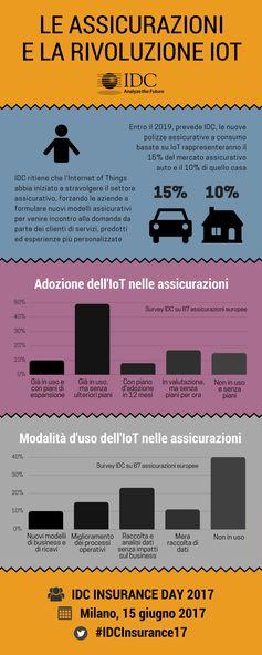 Le assicurazioni e la rivoluzione #IoT