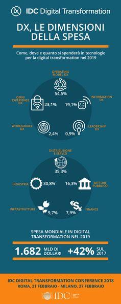 #DigitalTransformation, le dimensioni della spesa