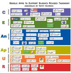 googleblooms - Google apps ordinate secondo la tassonomia digitale di Bloom