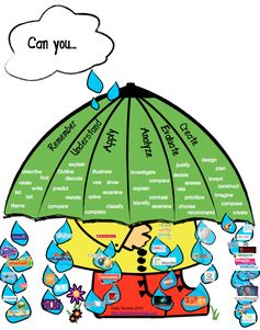 Bloom's taxonomy: games your students can play