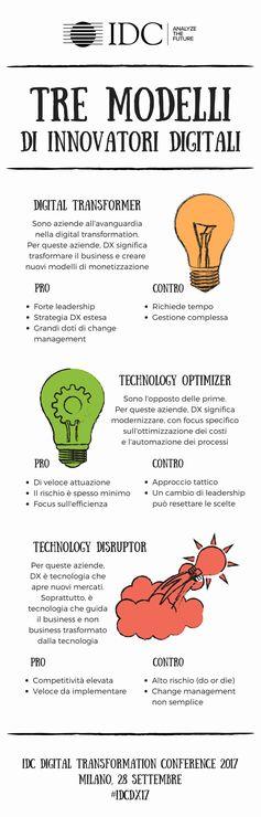 Tre modelli aziendali di innovatori digitali #digital #digitaltransformation #innovazione #innovation