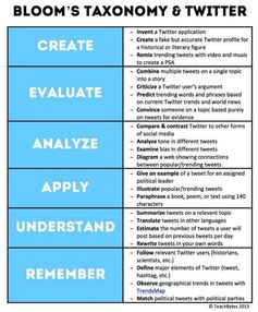 Bloom's Taxonomy and Twitter. Great ideas