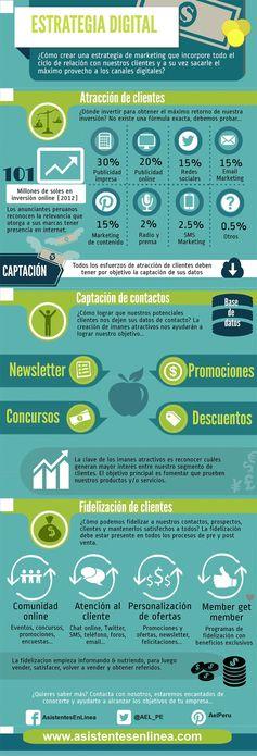 Cómo crear una estrategia digital #infografia #infographic #marketing - TICs y Formación