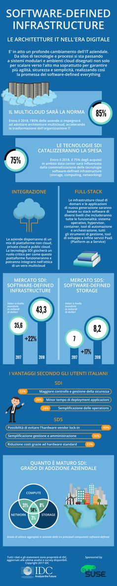 Software-Defined Infrastructure, le architetture IT nell'era digitale #SDI #SDI4DX #datacenter #softwaredefined #cloud