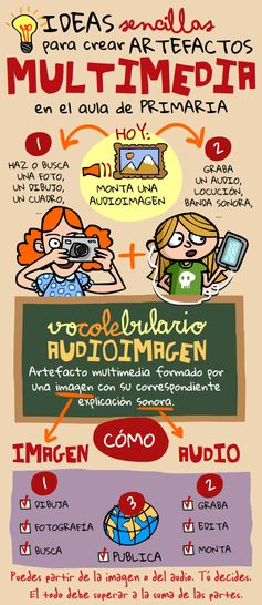 Artefactos multimedia (II): audioimágenes | Nuevas tecnologías aplicadas a la educación | Educa con TIC