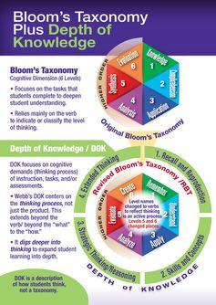 Bloom's Taxonomy Vs Depth of Knowledge