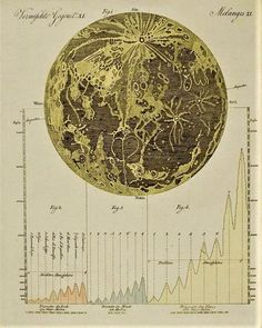Antique map of the moon with relative heights of various geologic features.