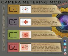 Metering Modes Made Simple