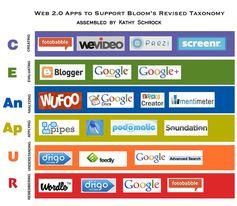 web20blooms - Web 2.0 apps ordinate secondo la tassonomia digitale di Bloom