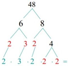 Factor Trees Worksheet Factor Trees Teaching Math Math Multiplication