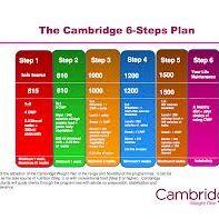 Cambridge Weight Plan SA