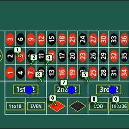 Roulette Gewinnen