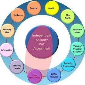 Alwinco Security Risk Assessments Alwinco Auf Pinterest