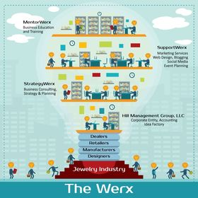 The Werx Brands