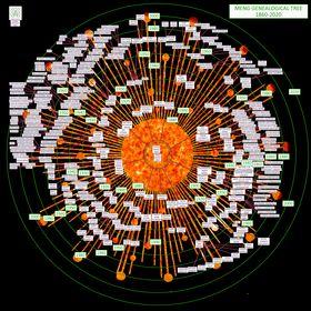 Family Tree Tops - Art for Genealogy - Family Tree Ideas