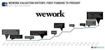 Room To Grow: Why WeWork's $20B Valuation Isn't Crazy
