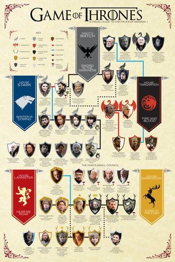 Game of Thrones: una guida visuale alla prima stagione