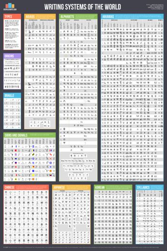 "Get 30% off when you buy 3+ charts from this store This beautiful and sturdy 24x36"" wallchart outlines 51 different writing systems from around the world, divid"