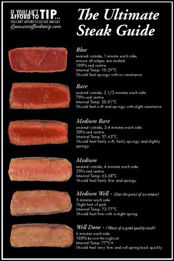 A helpful guide for preparing, cooking and serving steak. - Imgur
