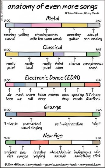 Anatomy of Even More Songs, An Insightful Comic That Gets to the Core of Specific Musical Genres