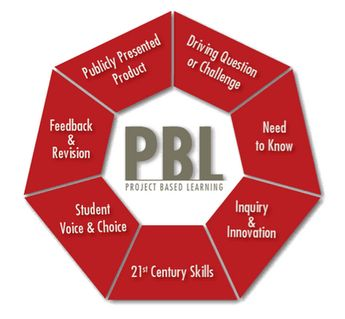 Bloggers on Project Based Learning: What is meaningful PBL? Identifies and discusses the seven essential ingredients associated with project-based learning.