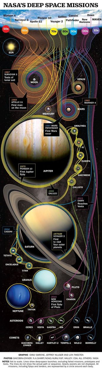 NASAs Deep Space Missions