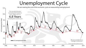Unemployment Cycle | Chart of the Week