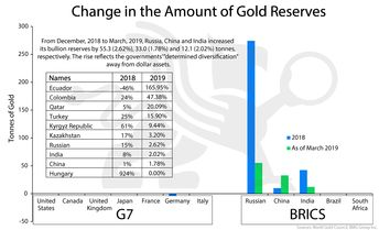 Change in the Amount of Gold Reserves As protracted trade war with US hurts growth expectations and boosts demand for a portfolio diversifier, China and other eastern countries extended their gold-buying spree, adding to their reserves. #gold #reserves #tradewar #BullionBuzz