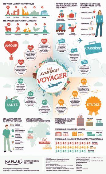Pourquoi voyager ? Les avantages du voyage par Fabrice Dubesset
