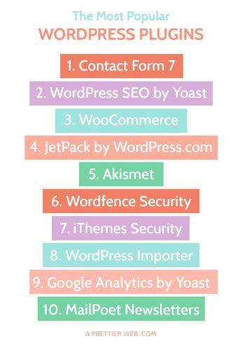 The Most Popular WordPress Plugins 2015 - A Prettier Web