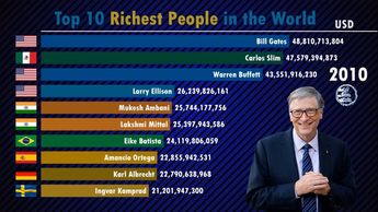 Top 10 Richest People in the World (2000-2019) | Forbes
