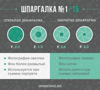 15 шпаргалок для фотографов