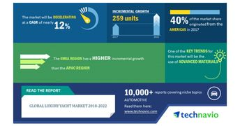 Global Luxury Yacht Market 2018-2022 | 259 Units Incremental Growth over the Next Five Years | Technavio