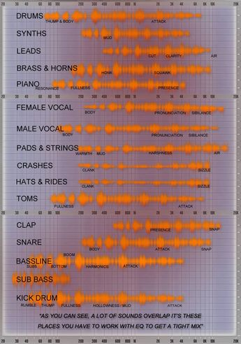 """A great """"cheat sheet"""" by Matthew Sargeant that might help you sort your frequencies out in your EDM tracks."""