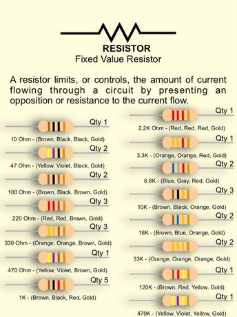 What is a Resistor? Fixed Value Resistor
