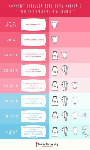 Comment habiller bébé pour dormir, selon la température de sa chambre ?