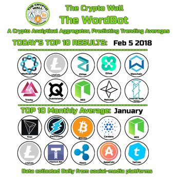 thecryptowallFeb 5 #WordBot top 10 results #medicalchain #litecoin #zilliqa #ethos #wanchain #trinity #quantstamp #neo #nebulas #internetnodetoken WordBot is a Crypto Analytical Aggregator predicting trending averages data collected across a broad selection of social media #Cryptocurrency #Altcoins Monthly Averages: January - #tron #electroneum #bitcoin #cardano #neo #litecoin titanium #ripple #appc #telcoin