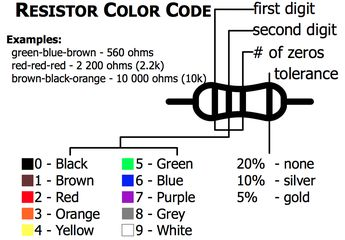 Electronic Component Primer