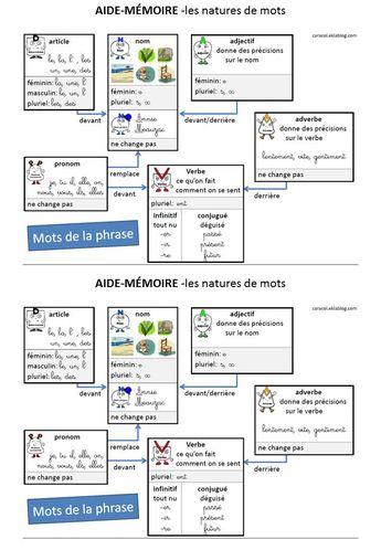 grammaire ce2 | Caracolus