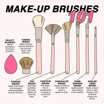 KNOW. YOUR. MAKEUP. BRUSHES.