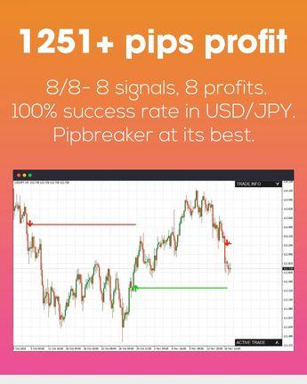 Best indicator for Mt4 - Pipbreaker - Wetalktrade
