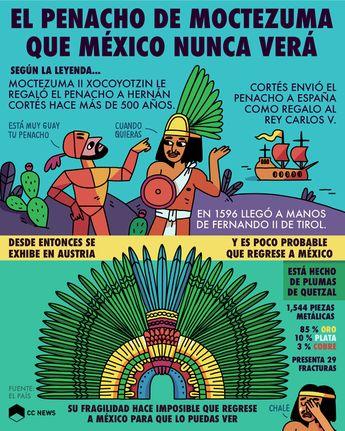 El penacho de Moctezuma que México nunca verá
