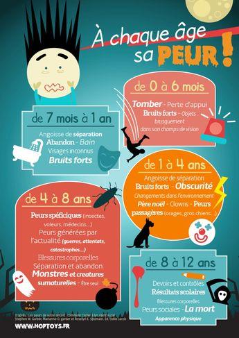 A chaque âge sa peur (infographie+ressources)