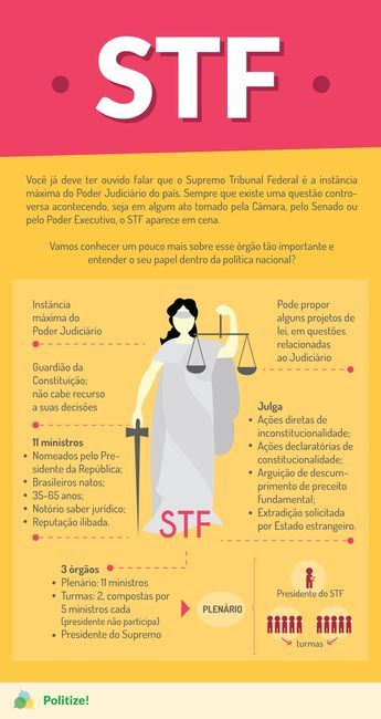 STF: O que faz o Supremo Tribunal Federal? - Politize!