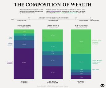 How the Composition of Wealth Differs, from the Middle Class to the Top 1%