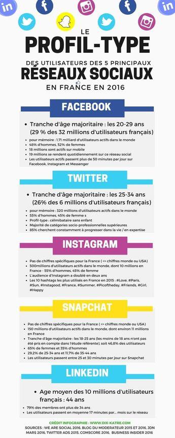 [Infographie] Le profil-type des utilisateurs français des réseaux sociaux en 2016   Pédagogie & Technologie