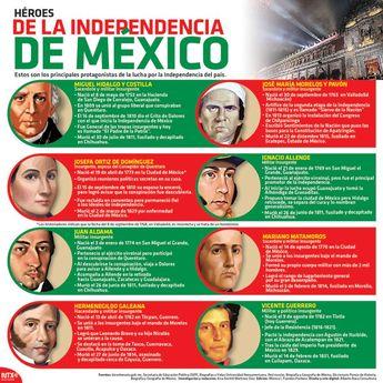 20150915 Infografia Heroes De La Independencia De Mexico